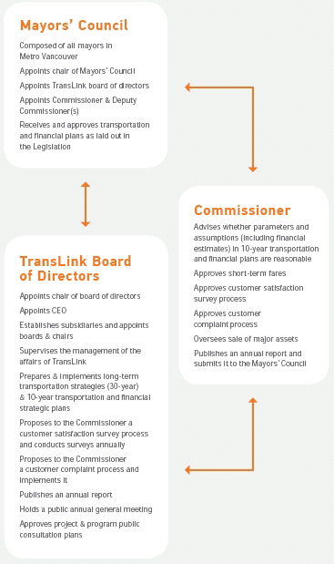 A flowchart outlining TransLink's governance structure and the roles played by the Mayors' Council and the Regional Transportation Commissioner.