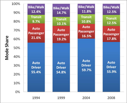 The proportion of the population using different modes of travel, from four past trip diary surveys.