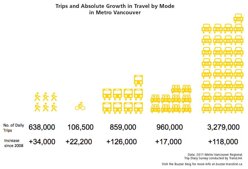 Trips and absolute growth in travel by mode in Metro Vancouver