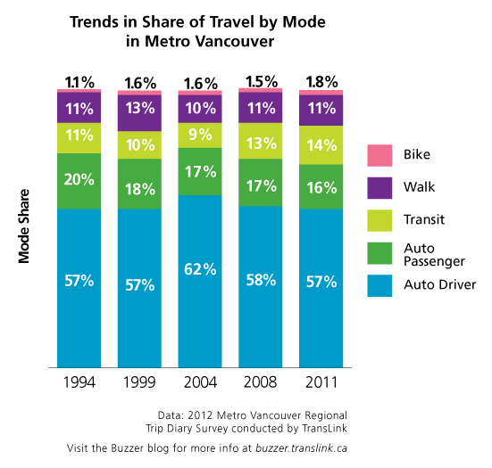 Trends in share of travel by mode in Metro Vancouver