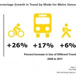 People in Metro Vancouver are taking more trips in a day, and are more often choosing transit and cycling. So says the early results from our 2011 Trip Diary survey!