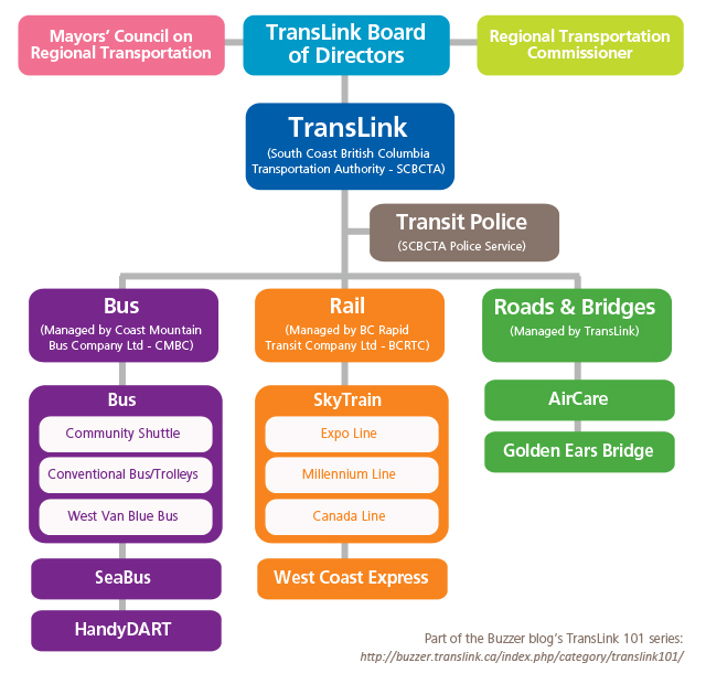 TransLink's governance and operating structure