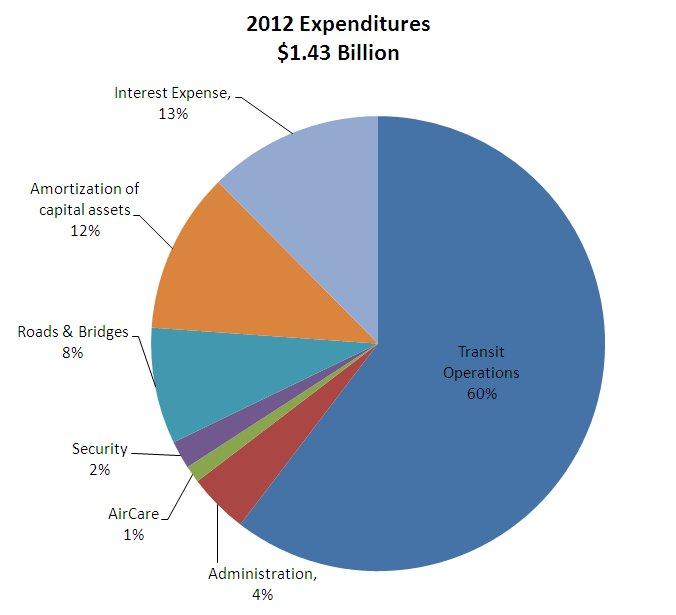 2012Expenditures