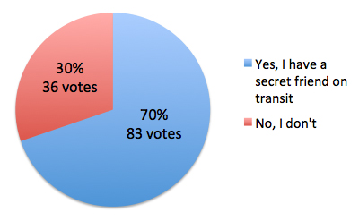 secretfriendpollresults