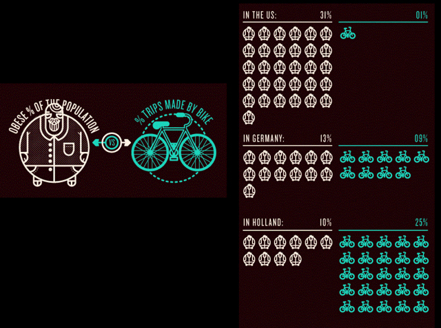 A slide about cycling and health from the forum.
