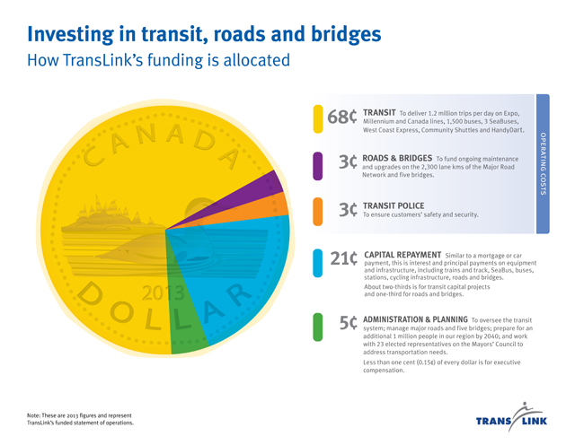 The breakdown of how TransLink spent each dollar in 2013.