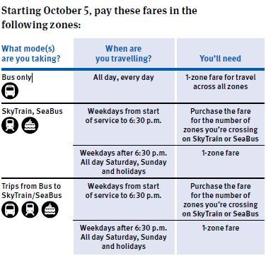 right fare chart