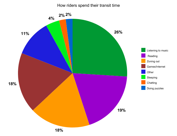 The Buzzer Blog 187 Fun Poll Wrap Up Most Riders Spend