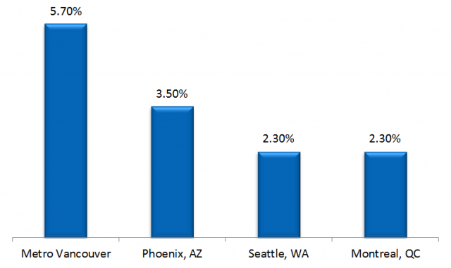 Percentage Growth Ridership Table