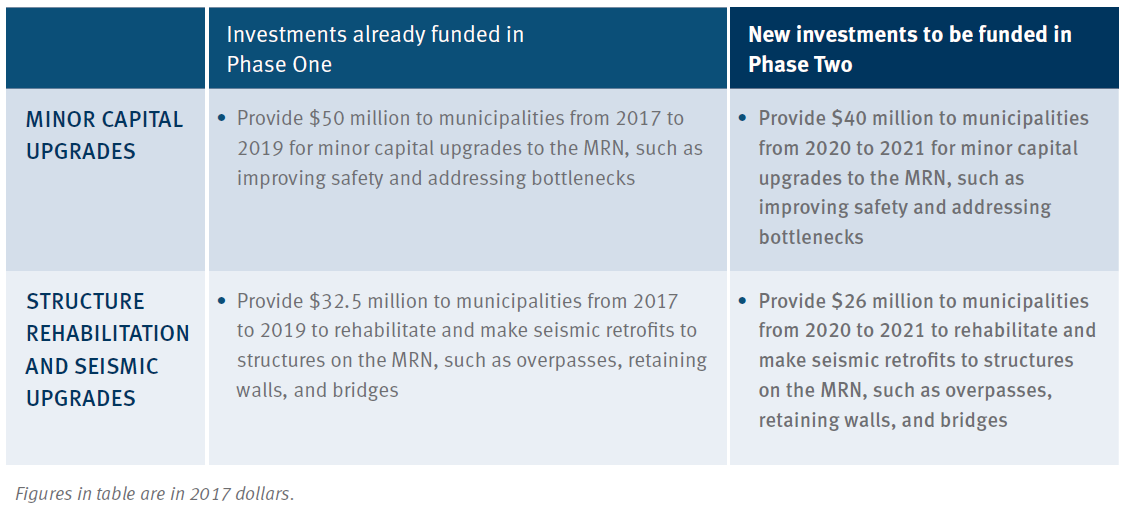 Table showing New Road Investments