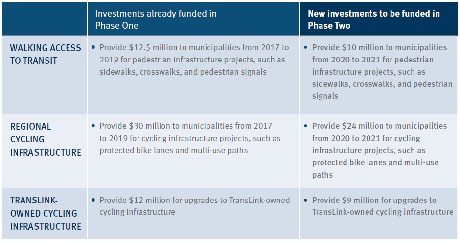 new walking and cycling investments