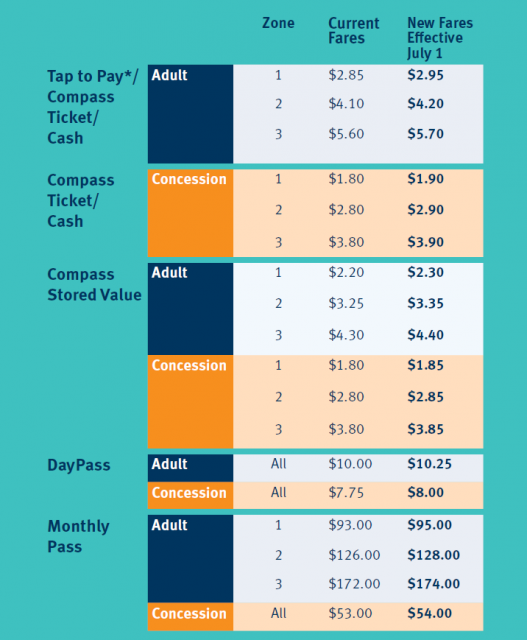 Chart showing the new Transit Fares, effective July 1, 2018.