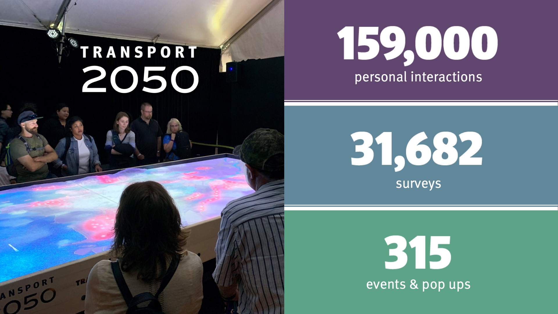 159,000 personal interactions; 31,682 surveys; and 315 events and pop-ups