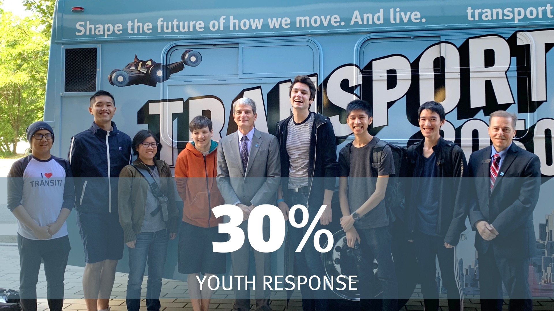 30% youth response