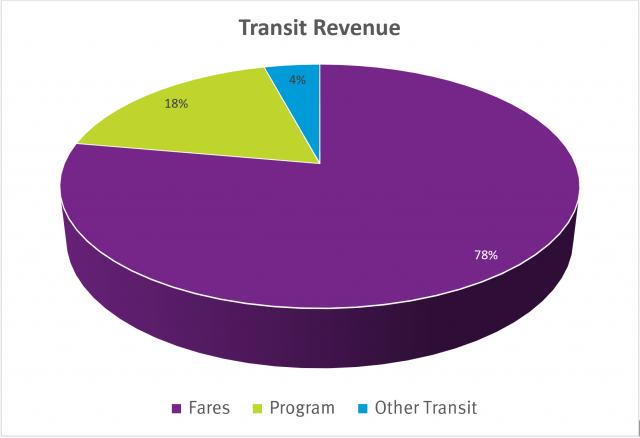 a pie chart showing the breakdown if transit revenue numbers